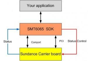 SMT6065